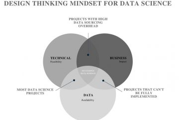 Design Thinking Data Science