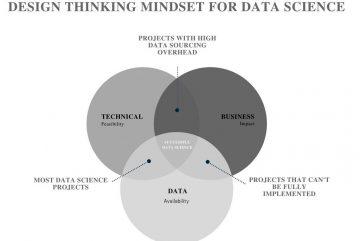 Design Thinking Data Science